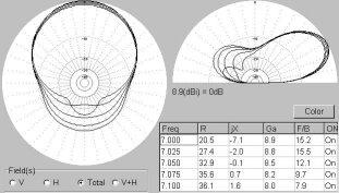 Vyzařovací diagramy antény DD-beam pro pásmo 7 MHz (rozměry podle tab. 2, anténa ve výšce 20 m). Modelováno programem MMANA., obr.2