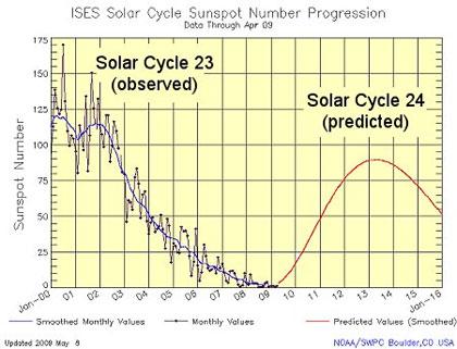 Predpoveď solárneho cyklu