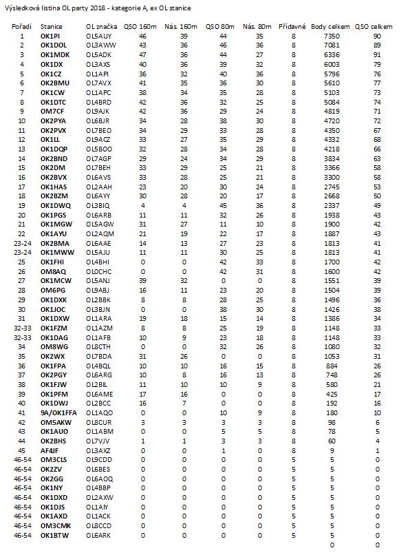 Výsledková listina OL party 2018 - kategorie A, ex OL stanice