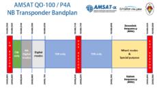 QO-100 bandplán 2020