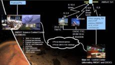 Zaujímajú Vás rádioamatérske satelity? Registrujte sa na Space Colloquium AMSAT-UK