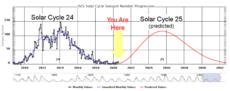 Solárny cyklus 25 sa začal