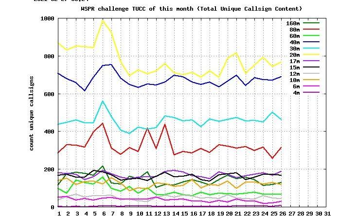 WSPR challenge