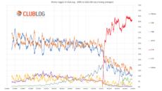 Co statystyki ClubLog mówią o połączeniach w ostatnich latach?