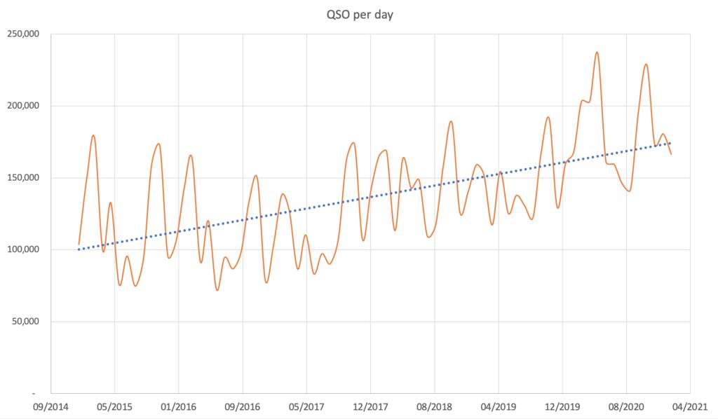 Počet zalogovaných spojení na jeden deň