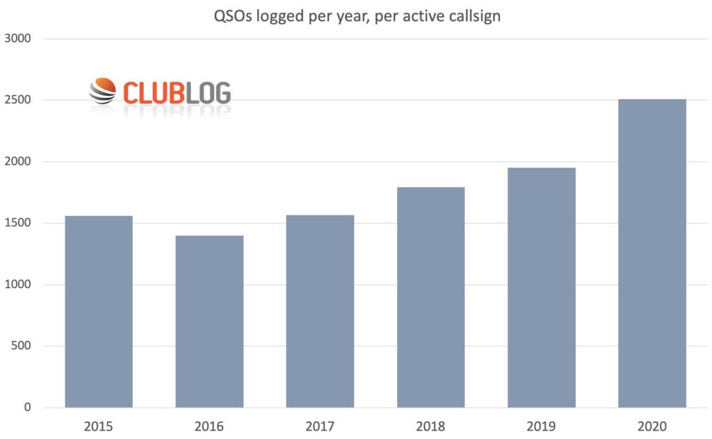 Počet zalogovaných spojení za rok aktívnych staníc v rokoch 2015 až 2021